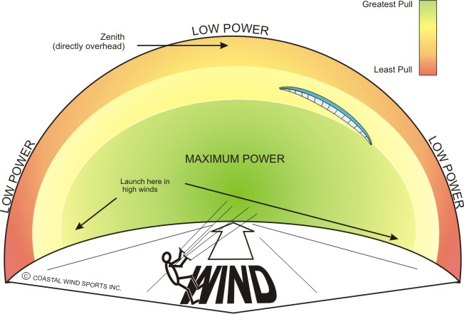 Image- Diagram of power kiter's wind window